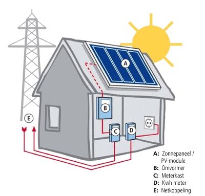 goedkope zonnepanelen pakket 6000 kwh